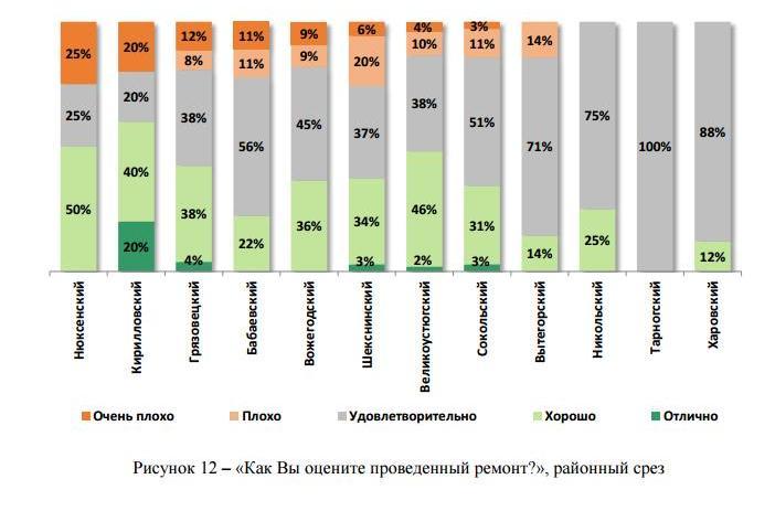 30% населения Вологодской области ничего не слышали о программе капитального ремонта