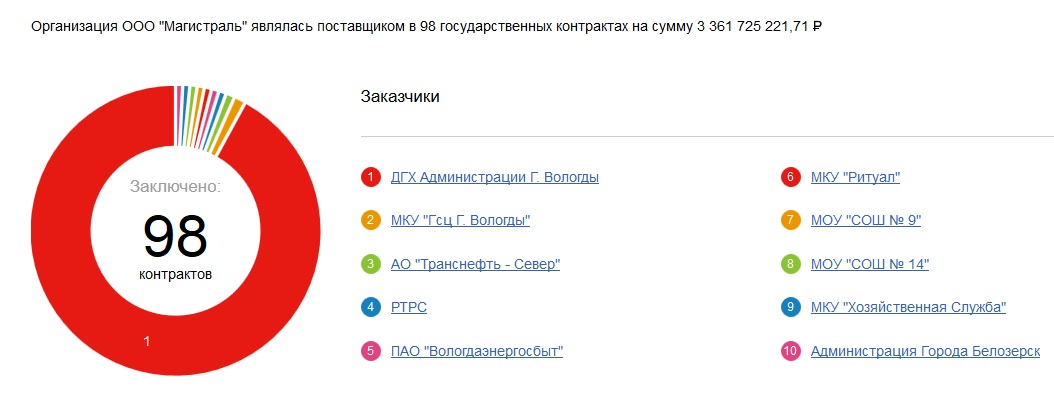 3 миллиарда рублей для «Магистрали»
